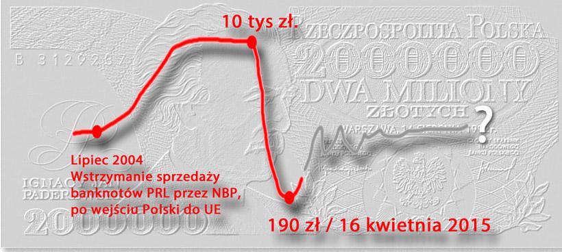 Rynek banknotów PRL w kwietniu 2015 roku